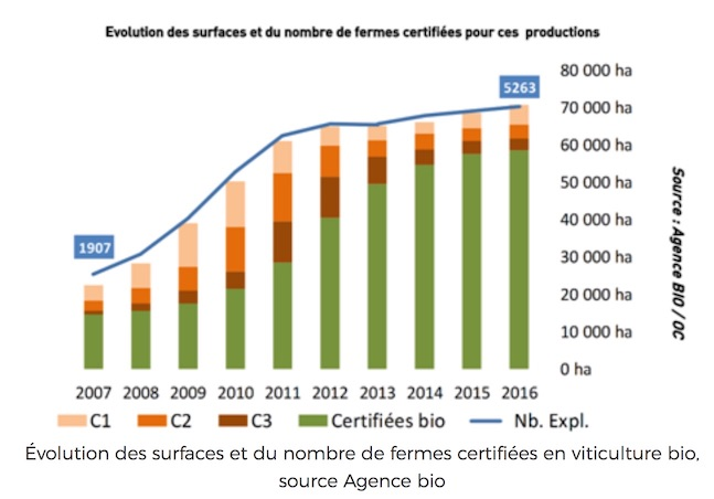 Evolution de la viticulture bio